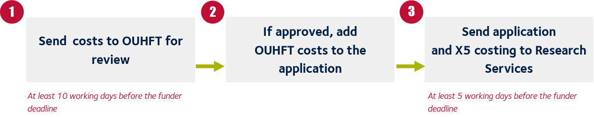 Application - OUHT costs