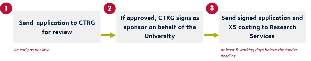 Application - sponsorship
