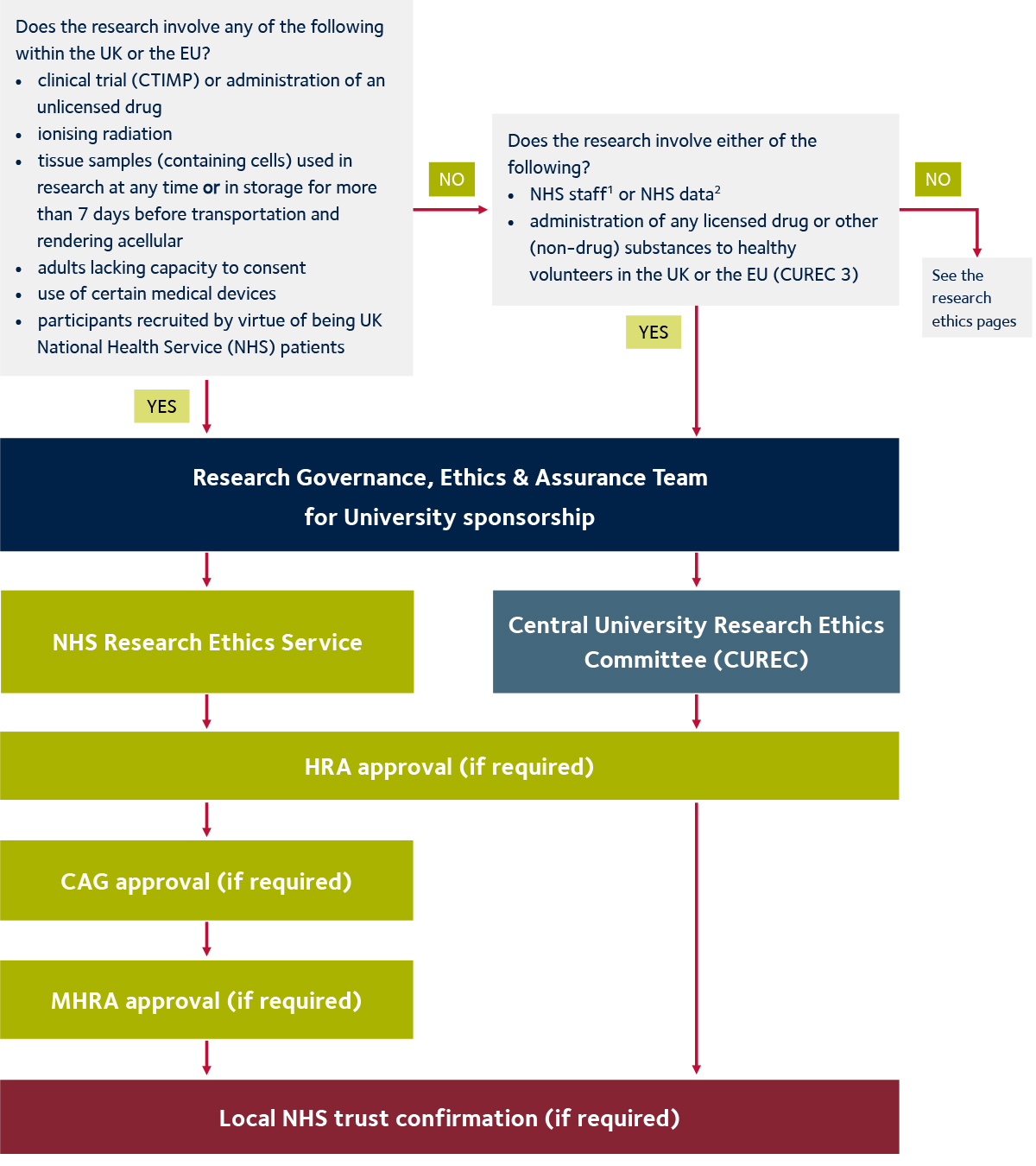 Ethics approval process chart