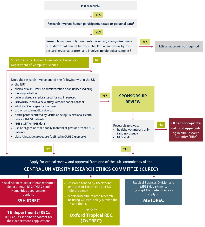 Ethical review process decision diagram