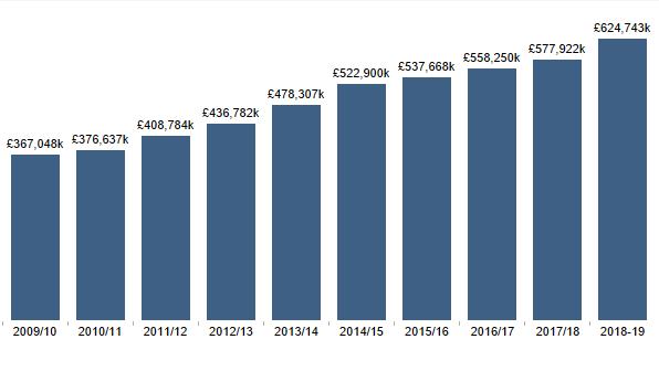 External research income bar chart