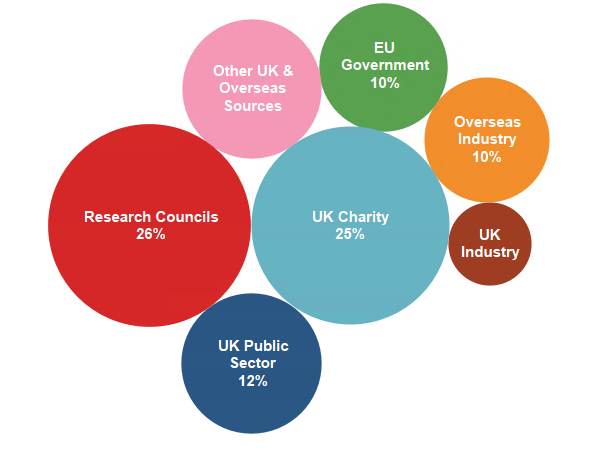 Chart showing external research income by funder type