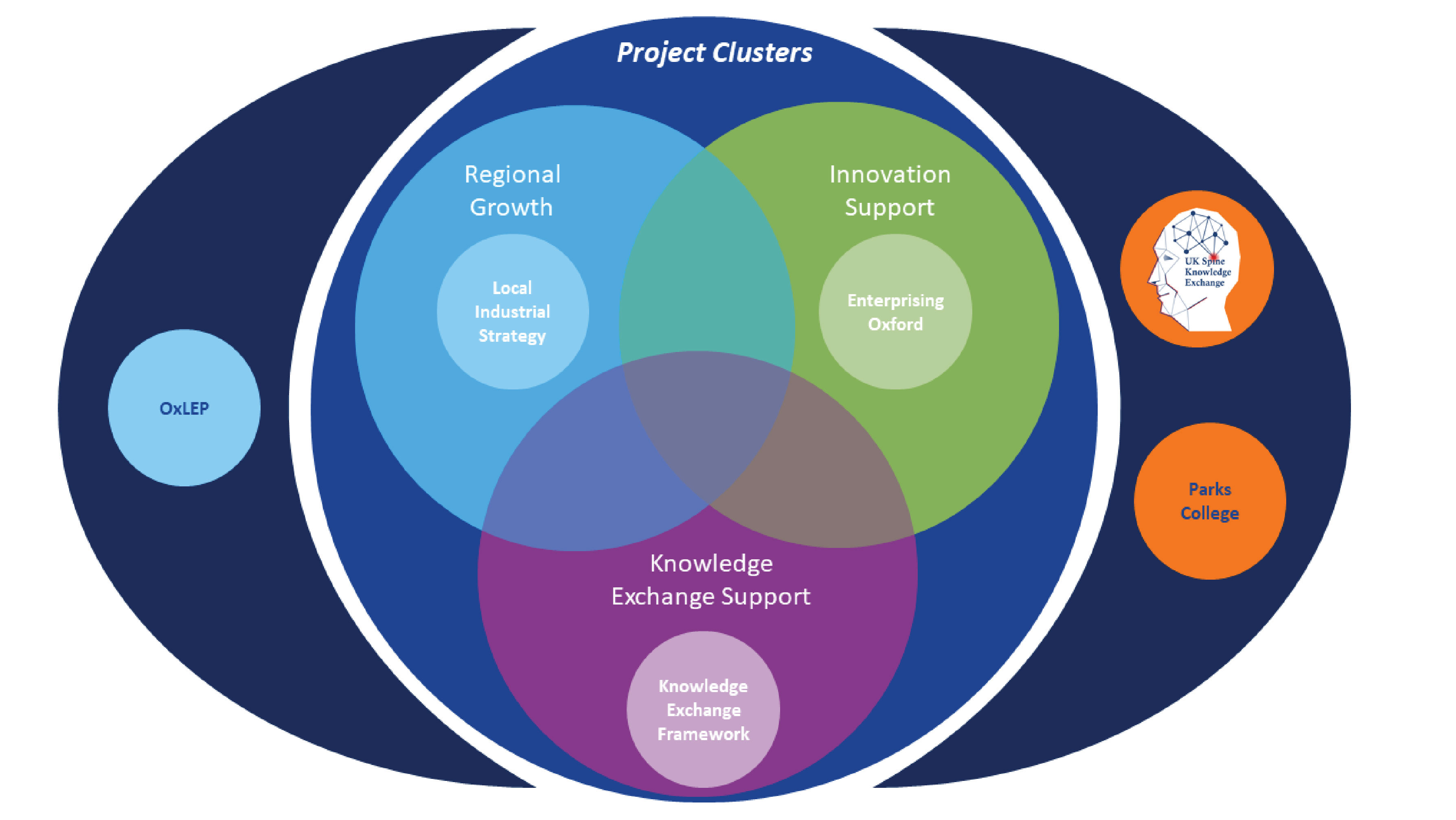 KEIT project clusters