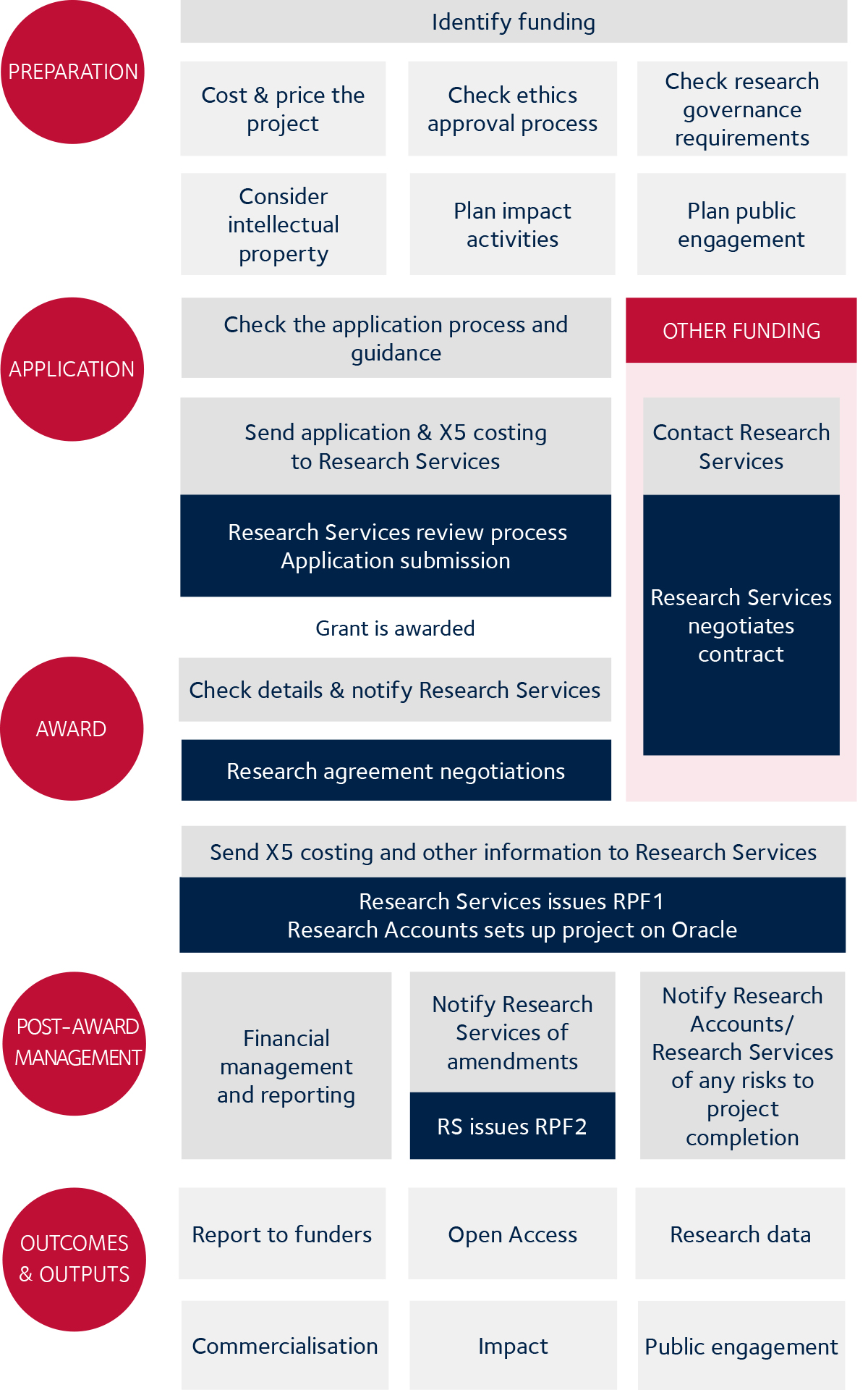 Research process overview chart