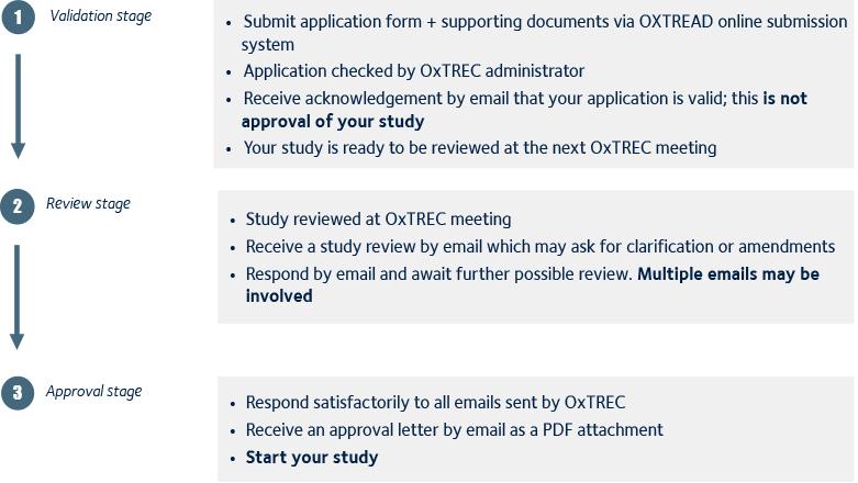 OxTREC full process