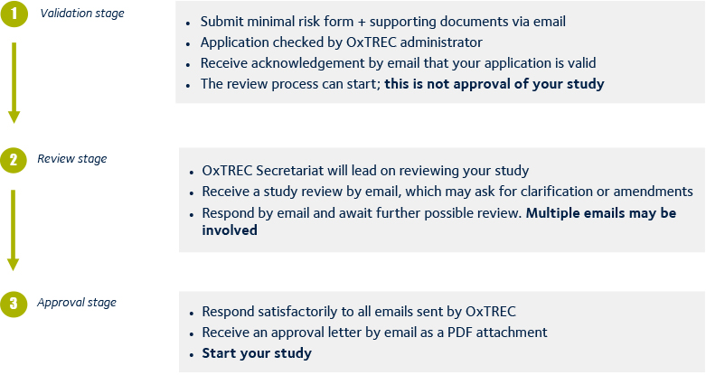 OxTREC minimal risk process