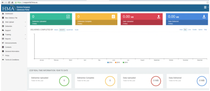 Screenshot of CESP dashboard before submission