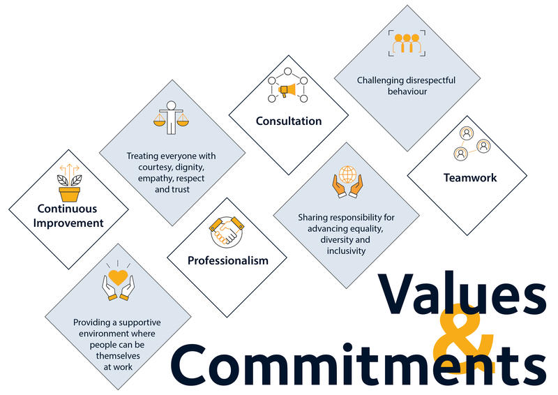 Visual representation of Research Services values and commitments